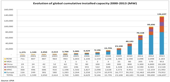 The growth of the installed capacity of photovoltaic systems between 2008 and 2013