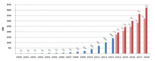 Growth forecast of installed capacity of photovoltaic systems in the coming years